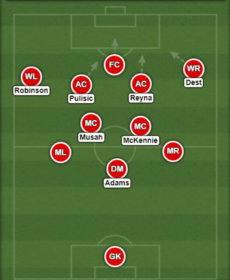 Armchair Analyst: How the US men's national team will play vs. Wales & Panama -