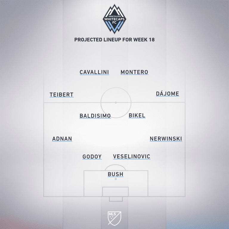 Vancouver Whitecaps vs. LAFC | 2020 MLS Match Preview - Project Starting XI