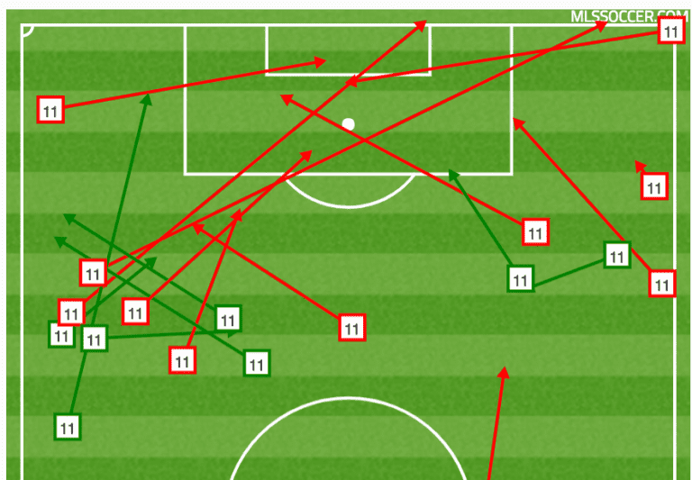 Armchair Analyst: Orlando City exposed in midfield and more from Week 12 -