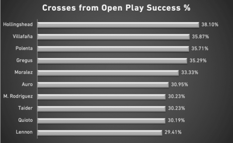 Who's the best crosser in MLS? These 10 players are best from open play - https://league-mp7static.mlsdigital.net/styles/image_default/s3/images/top_crossers.png