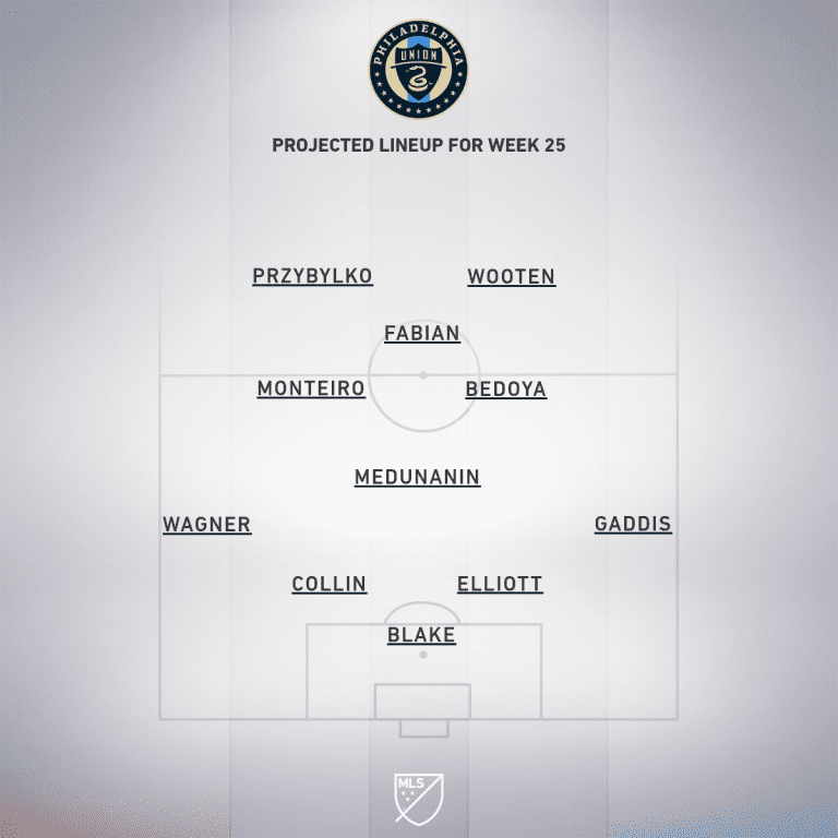 Philadelphia Union vs. DC United   2019 MLS Match Preview - Project Starting XI