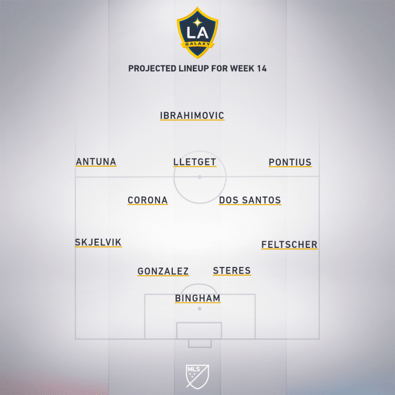 Sporting Kansas City vs. LA Galaxy | 2019 MLS Match Preview - Project Starting XI