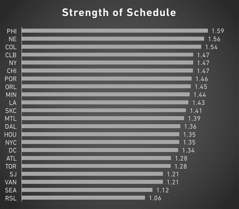 Strength of Schedule Rankings: How hard is your team's remaining schedule? - https://league-mp7static.mlsdigital.net/images/SOS-7-11-17.png?SbajnLA9whUz1AJkfIT.45DWEdRHmtnS
