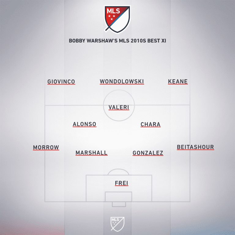 My MLS best XI of the decade | Bobby Warshaw -