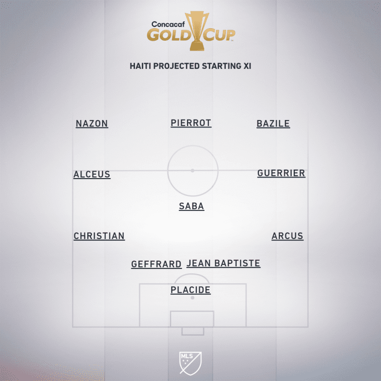 Haiti vs. Mexico | 2019 Concacaf Gold Cup Preview - Project Starting XI