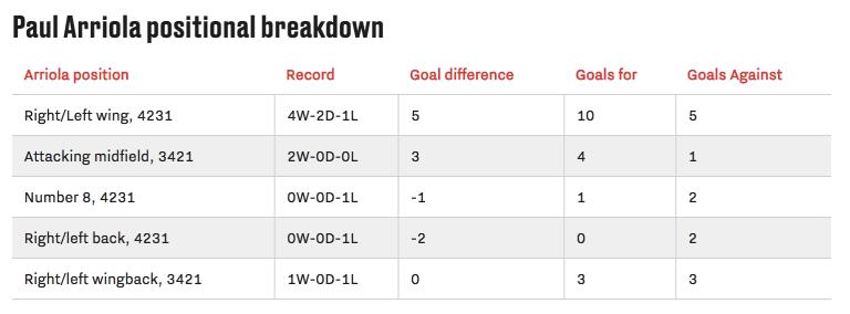 Armchair Analyst: All 24 MLS teams in review | Week 13 analysis -