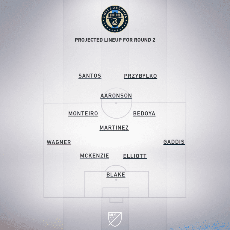 Preview: Philadelphia Union vs. Inter Miami CF | MLS is Back Tournament, Group A - Project Starting XI