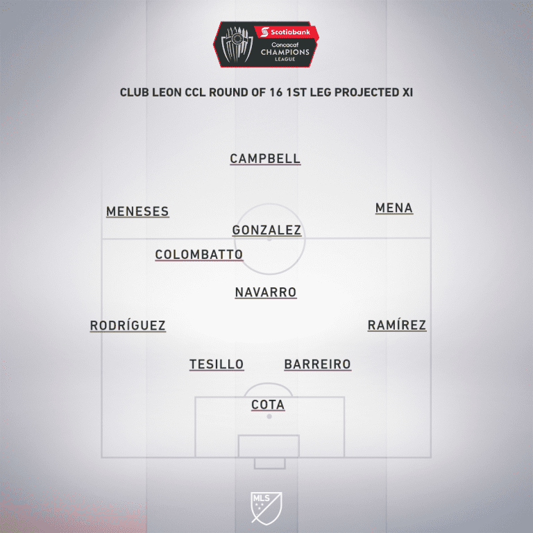 Leon CCL Round 16 1st leg projected XI