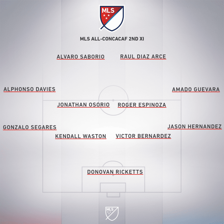 Major League Soccer's All-Concacaf Best XI | Andrew Wiebe - https://league-mp7static.mlsdigital.net/images/mls_soccer_2018_32020-04-27_22-40-35.png