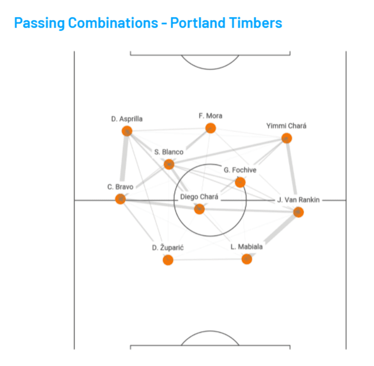 timbers passing network at vancouver