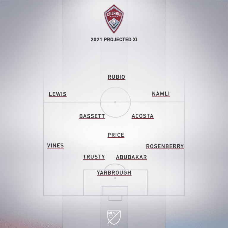 colorado projected xi