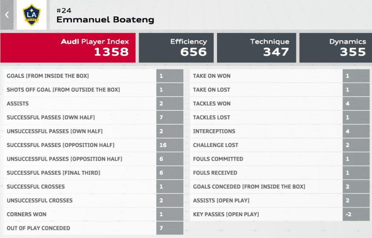 LA Galaxy newcomer Emmanuel Boateng voted MLS Player of the Week for Week 8 - Emmanuel Boateng Audi Player Index