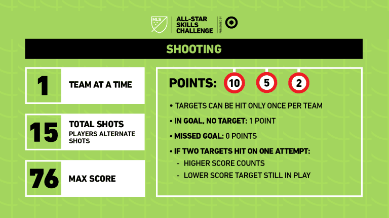 2019 MLS All-Star Skills Challenge presented by Target - https://league-mp7static.mlsdigital.net/images/19_SC_RULES_SHOOTING.png