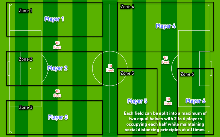 MLS clubs can begin voluntary small group training sessions - https://league-mp7static.mlsdigital.net/images/field2-1.png