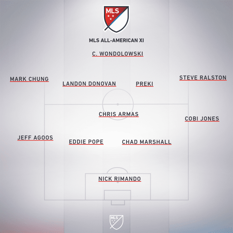 The All-American Best XI who have played in Major League Soccer | Andrew Wiebe -