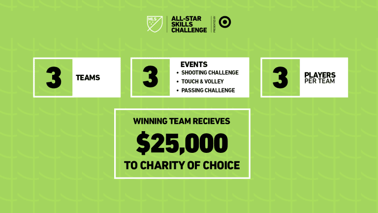 2019 MLS All-Star Skills Challenge presented by Target - https://league-mp7static.mlsdigital.net/images/19_SC_RULES_INTRO.png