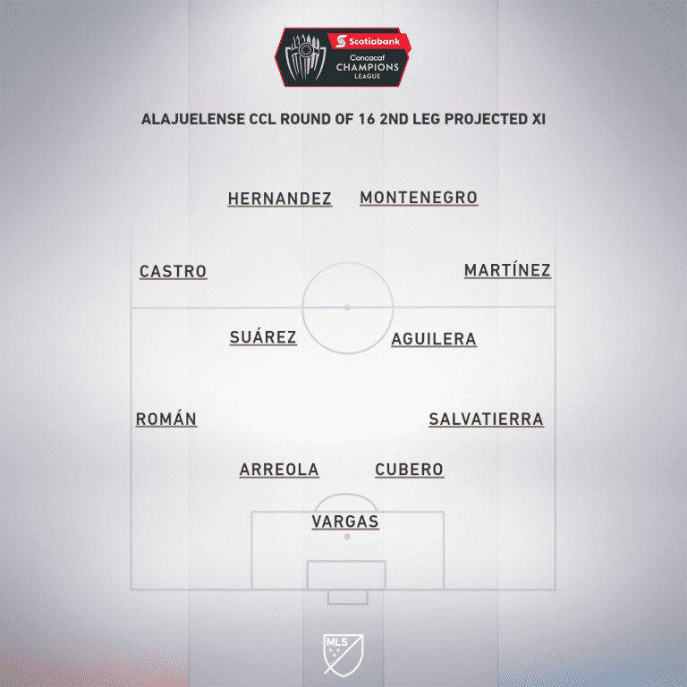 Alajuelense Round 16 2nd leg projected XI