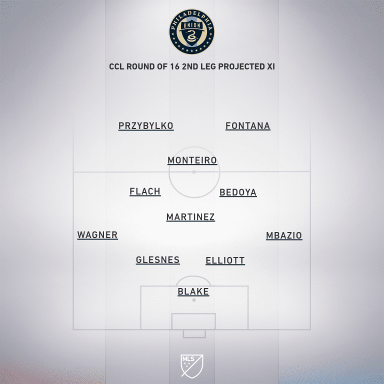 PHI CCL Round 16 2nd leg projected XI