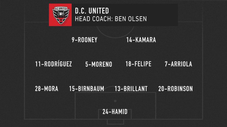 MLS Classics: New York Red Bulls, DC United square off in wild 2019 Atlantic Cup clash - https://league-mp7static.mlsdigital.net/images/DC_lineup_05-16-20.png?DxSaLkOCu3o9.UF.cQEleHqGZrTMFFai