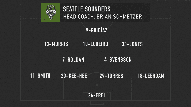 MLS Classics: Seattle Sounders, Toronto FC battle in third MLS Cup meeting - https://league-mp7static.mlsdigital.net/images/SEA_lineup_05-03-20.png