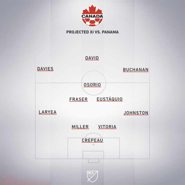 CAN projected XI vs. PAN