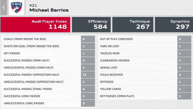FC Dallas winger Michael Barrios named MLS Player of the Week for Week 4 - https://league-mp7static.mlsdigital.net/images/Barrios%20Player%20Card_0.png