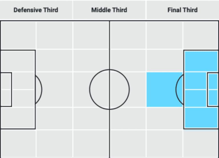 LAFC passing zones