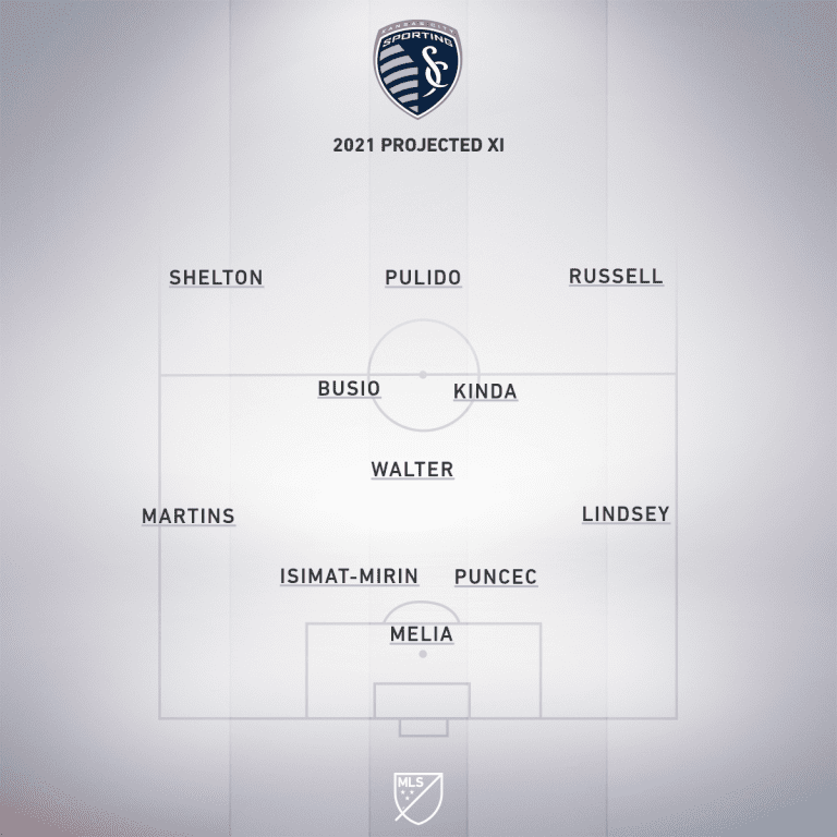 sporting kc projected xi