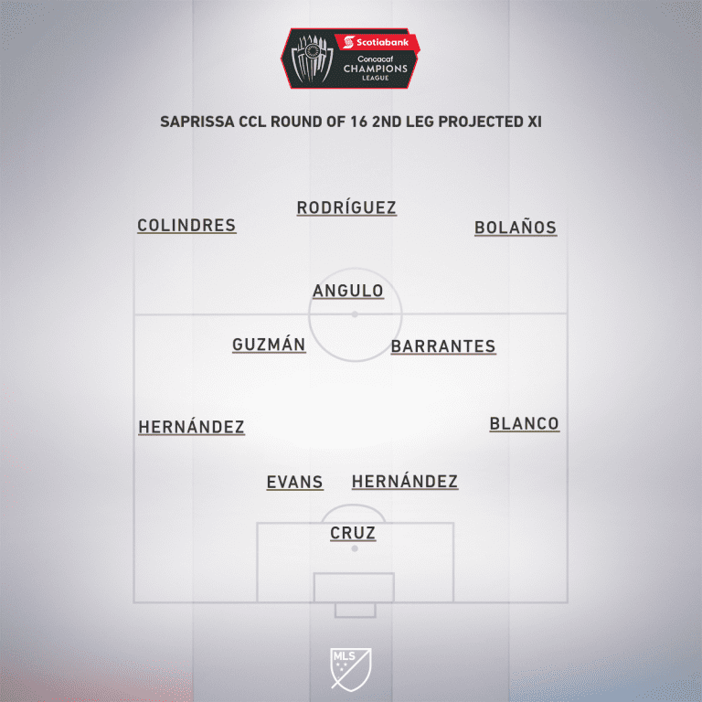 Saprissa CCL Round 16 2nd leg projected XI