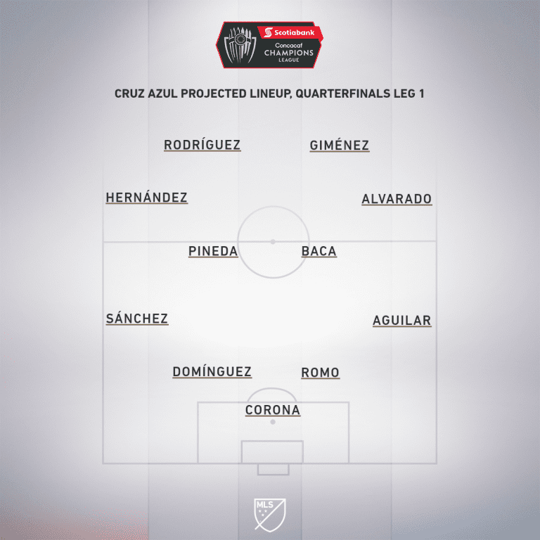 LAFC vs. Cruz Azul | Concacaf Champions League Preview - Project Starting XI