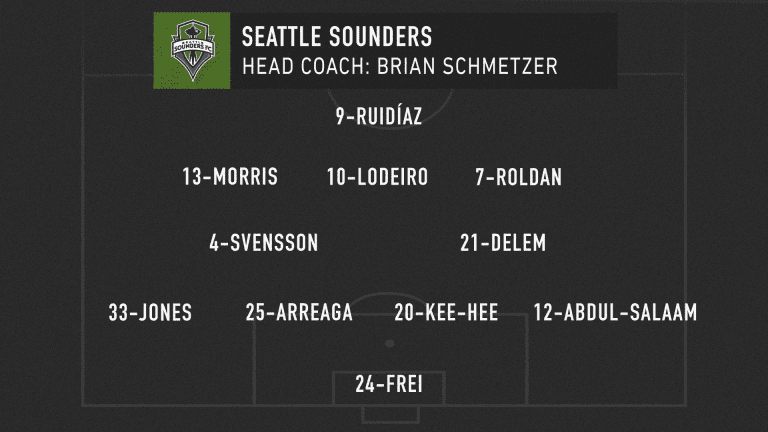 MLS Classics: Seattle Sounders, LA Galaxy trade blows in seven-goal thriller - https://league-mp7static.mlsdigital.net/images/SEA_lineup_06-08-20.png