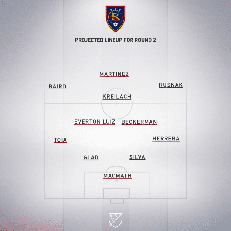 Preview: Real Salt Lake vs. Minnesota United | MLS is Back Tournament, Group D - Project Starting XI