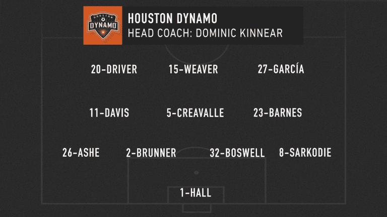 MLS Classics: Sporting Kansas City's playoff revenge vs. Houston Dynamo served cold - https://league-mp7static.mlsdigital.net/images/HOU_lineup_05-21-20.png