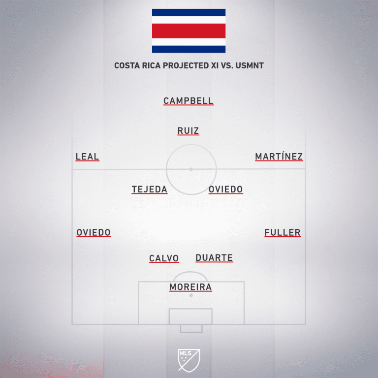 Costa-Rica-projected-lineup