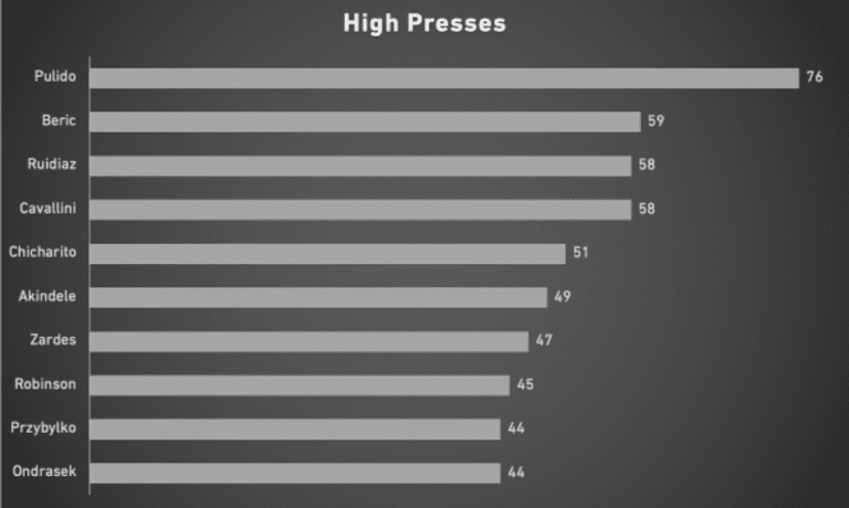 Which players, teams are high pressing? Data suggests Alan Pulido could be perfect fit - https://league-mp7static.mlsdigital.net/styles/image_default/s3/images/2020%20high%20presses.png