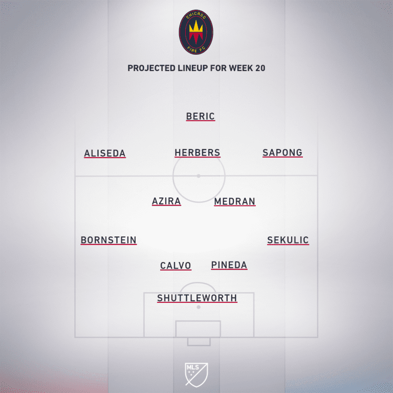 Chicago Fire FC vs. New York Red Bulls | 2020 MLS Match Preview - Project Starting XI