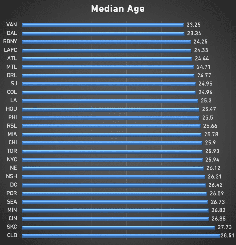 Comparing the ages of every MLS team heading into the 2020 season -