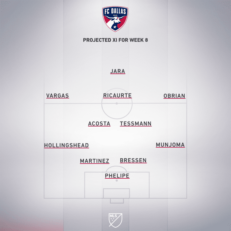 DAL projected XI Week 8