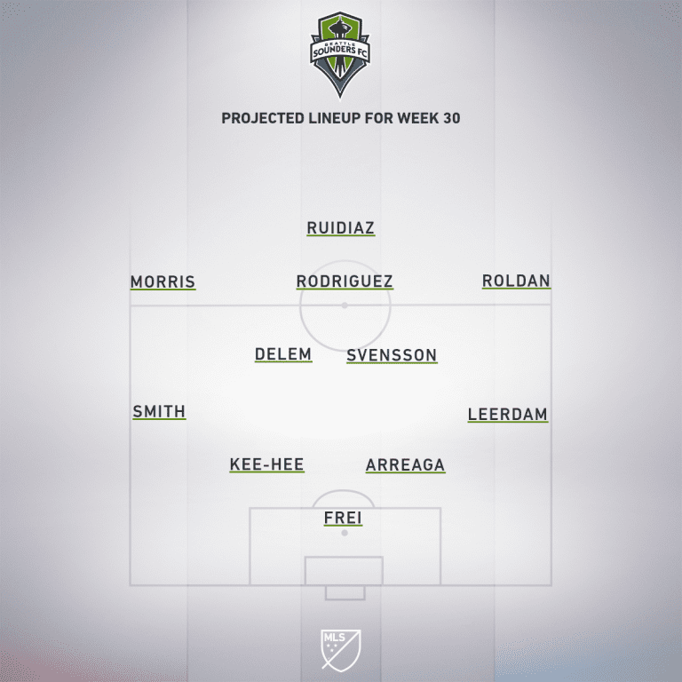 San Jose Earthquakes vs. Seattle Sounders | 2019 MLS Match Preview - Project Starting XI