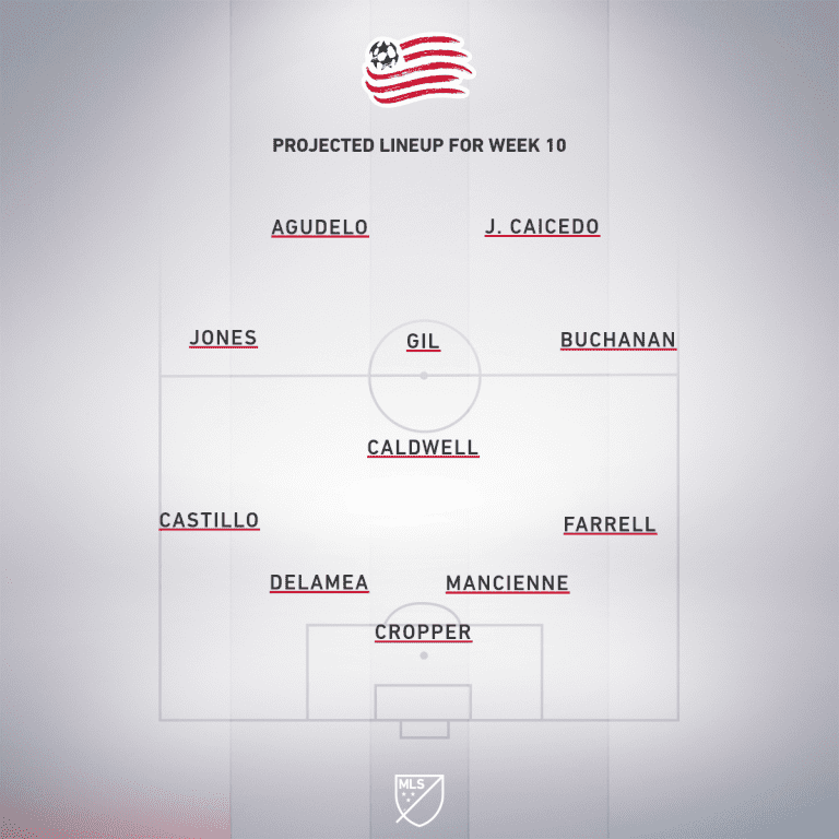 Philadelphia Union vs. New England Revolution | 2019 MLS Match Preview - Project Starting XI