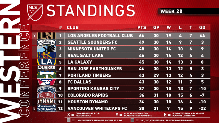How the playoff races are shaping up in Week 28 - https://league-mp7static.mlsdigital.net/images/mls_soccer2019-09-15_22-16-37.png